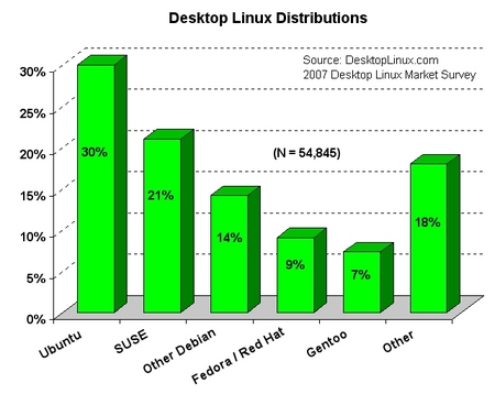 Desktop Linux distributions popularity 2007